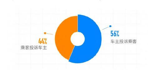 滴滴顺风车年度安全透明度报告:去年共拦截近70万车主注册